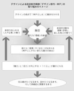 「デザイン都市・神戸」をめざして