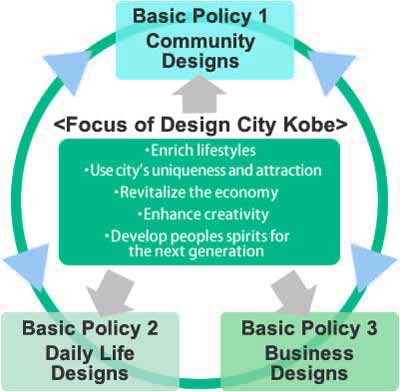 Five Design Perspective and 3 Basic Politics